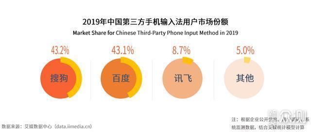 中国手机输入法:百度、搜狗双寡头格局稳定_新浪众测
