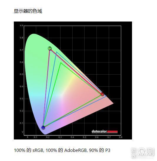 高效多屏显示组搭建指南,多屏如何解决色差?_新浪众测