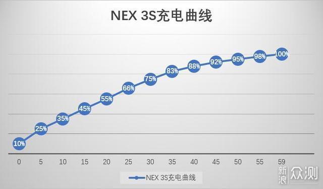 """旗舰手机换""""芯""""升级 NEX 3S评测_新浪众测"""