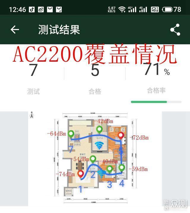 大户型网络覆盖Mesh实测,AC or AX有什么不同_新浪众测