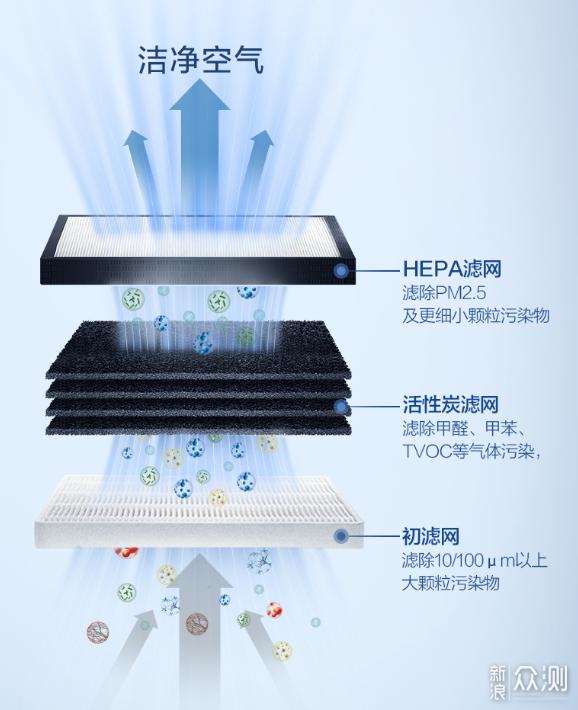 一专多能,一台空净解决甲醛+病毒+PM2.5_新浪众测