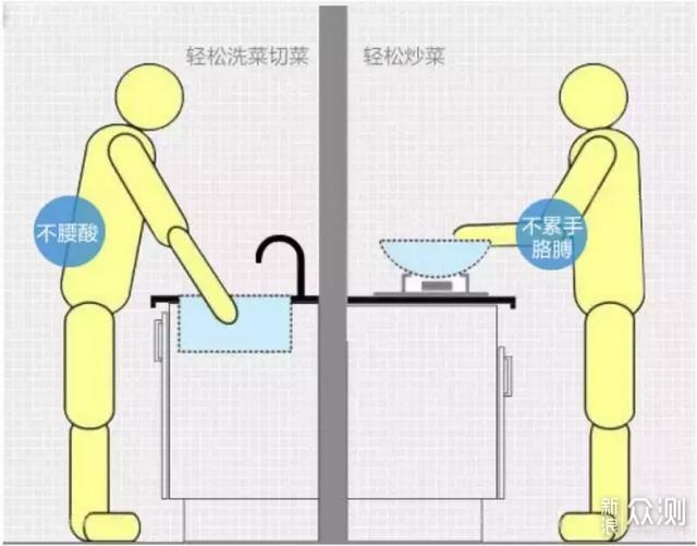 厨房怎样节省空间,daogrs微蒸烤一体机足矣!_新浪众测