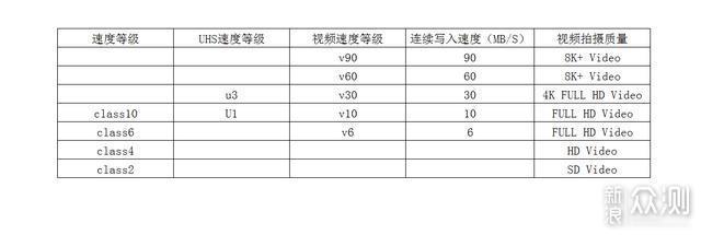 2020年相机存储卡选购指北——附多款对比实测_新浪众测