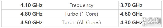 i5-10600K可以和i9五五开?玩游戏居然这么强_新浪众测