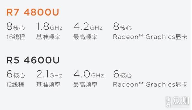 目前值得买AMD锐龙本盘点: 好用不贵都是大牌_新浪众测