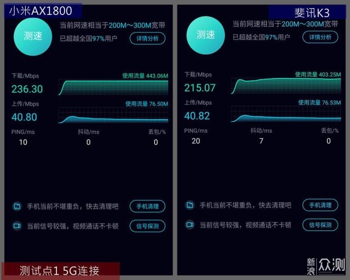 低端WIFI6  VS 高端WIFI5 路由器--誰輸誰贏?  _新浪眾測