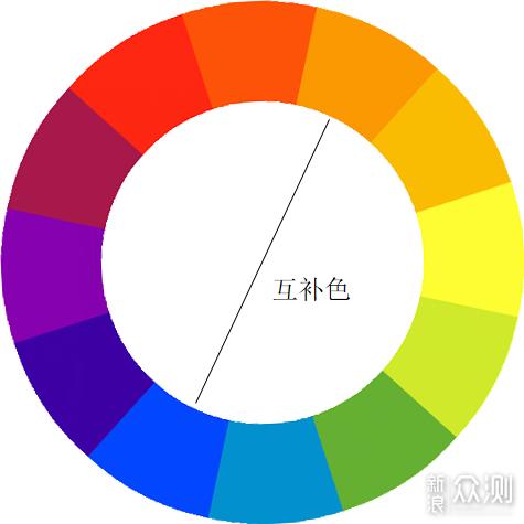 99%摄影人都喜欢好看的色调,该如何调色?
