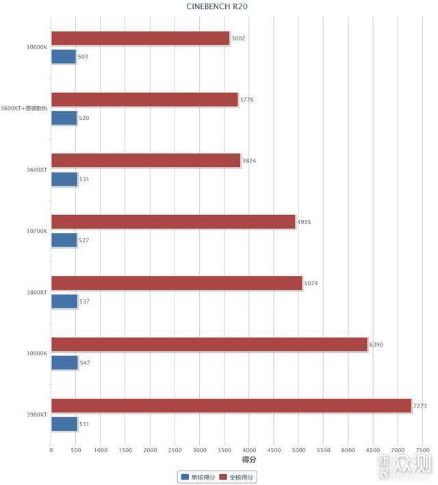 AMD 第三代锐龙XT系列处理器首发测评_新浪众测