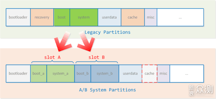 Android系统启动方式的变更,之前需要经由Recovery,使用A/B分区机制后直接通过boot来引导启动