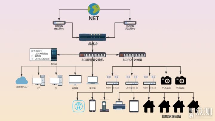 最全的家庭组网攻略,搞定2020年路由器选购!_新浪众测