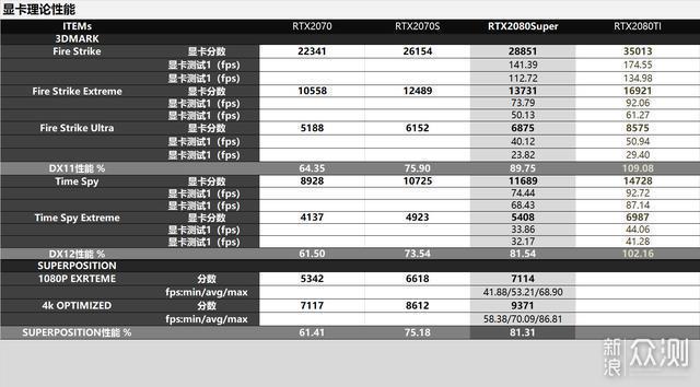 小核心比肩上代旗舰!RTX3070星曜对比评测_新浪众测