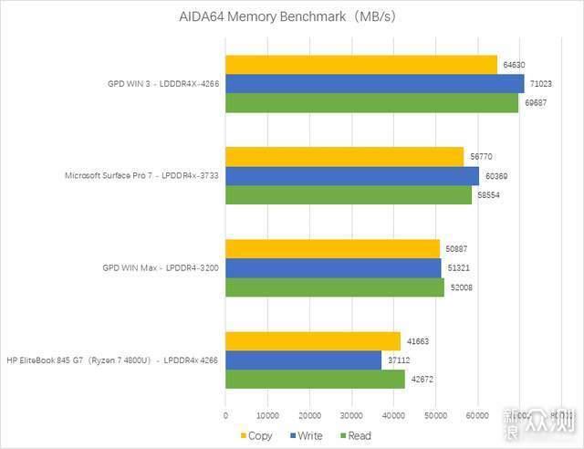 搭载Intel 11代酷睿,GPD WIN 3带来流畅体验_新浪众测