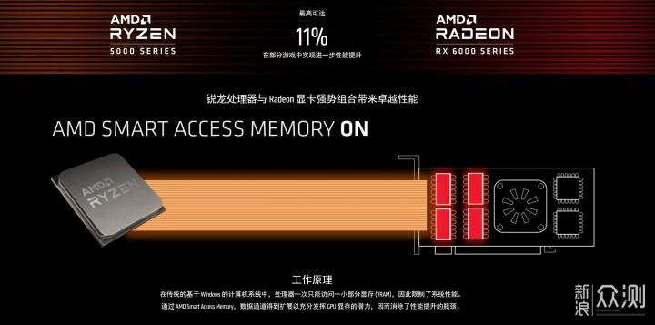 首测! 用Radeon RX6800系列显卡装一台小钢炮_新浪众测