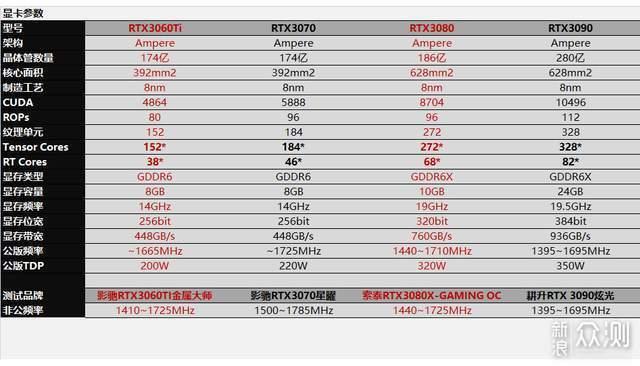 RTX3060Ti/3080详测,看清N家布局,好刀法!_新浪众测