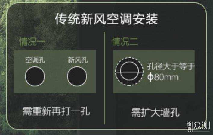 TCL 小蓝翼 智慧新风空调 探店体验_新浪众测