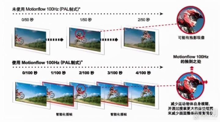 从原理到推荐,2021年索尼电视选购指南_新浪众测