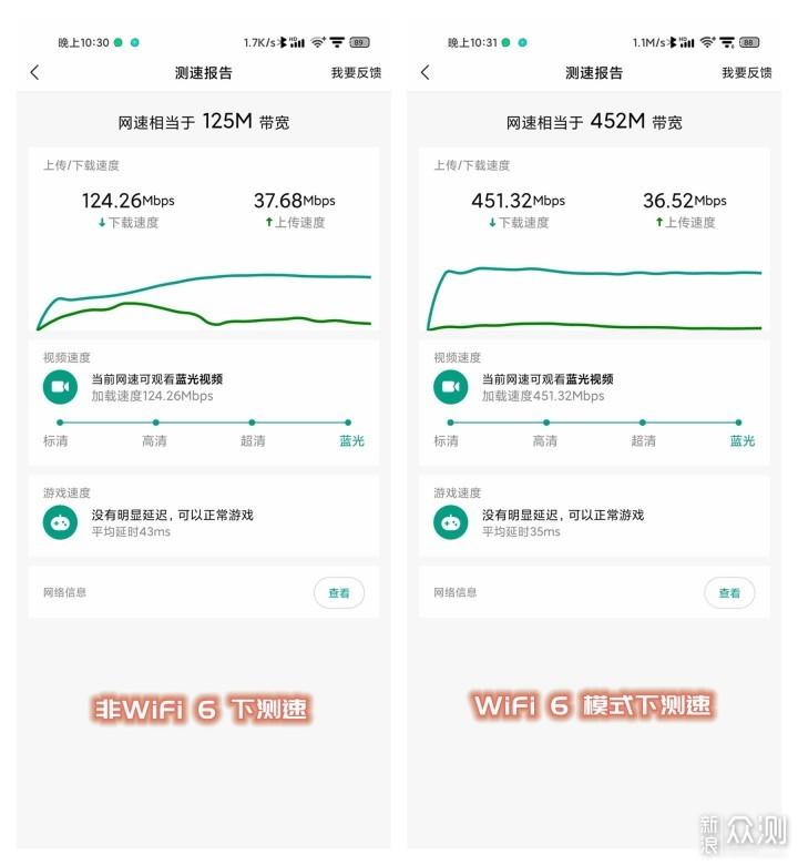 不到300块入手WiFi6?锐捷星耀X32 首发评测_新浪众测
