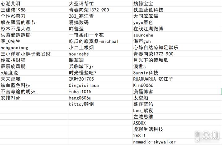 #点燃双十一#最终获奖名单公布!_新浪众测
