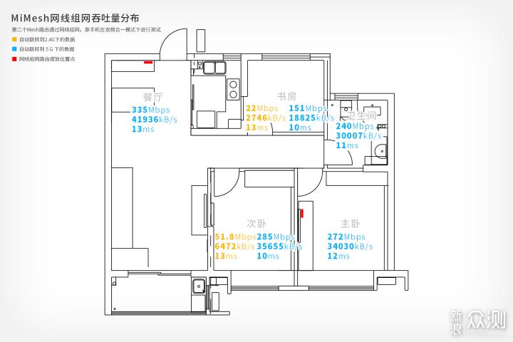 组网路由新选择|360全屋路由M5开箱体验_新浪众测