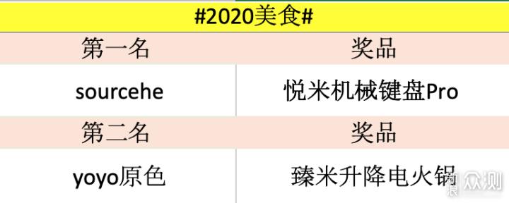 鼠年好物领跑 | #2020#征稿名单公布!_新浪众测