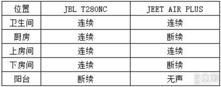 轻有型,降噪强 | JBL T280NC颈挂耳机体验_新浪众测