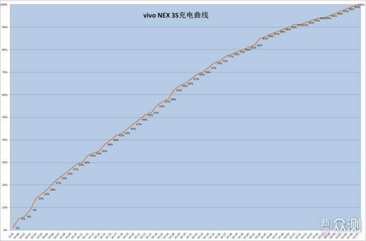 稳健却并不极致的影子旗舰-vivo NEX 3S评测_新浪众测