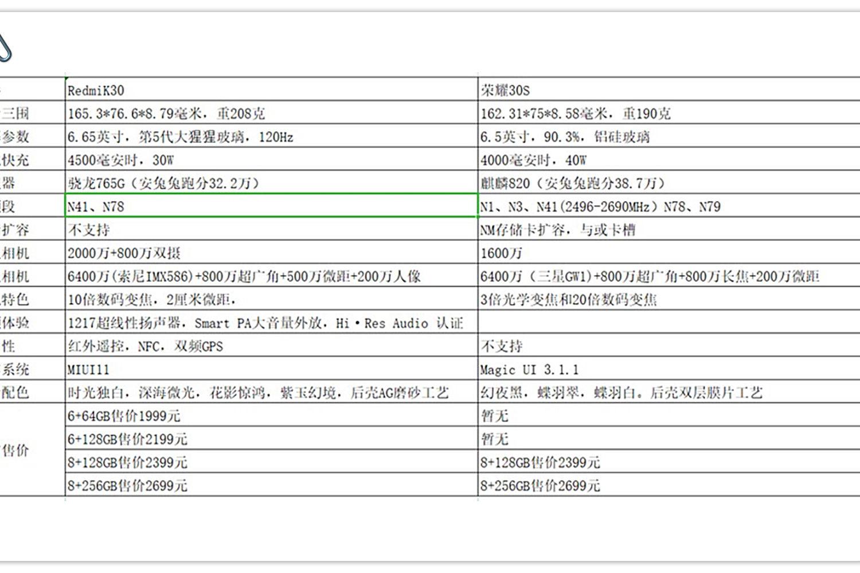 一张图看懂:荣耀30S和Redmi K30 5G版的区别