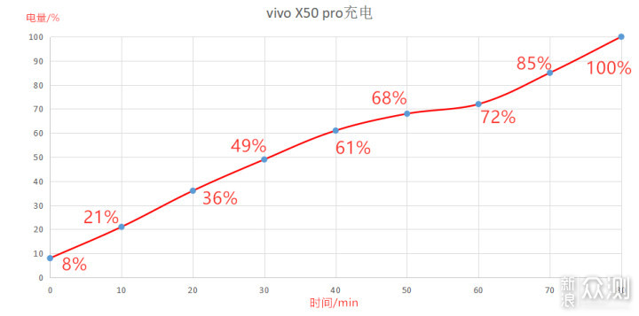上半年的颜值担当,vivo X50 Pro还需努力_新浪众测