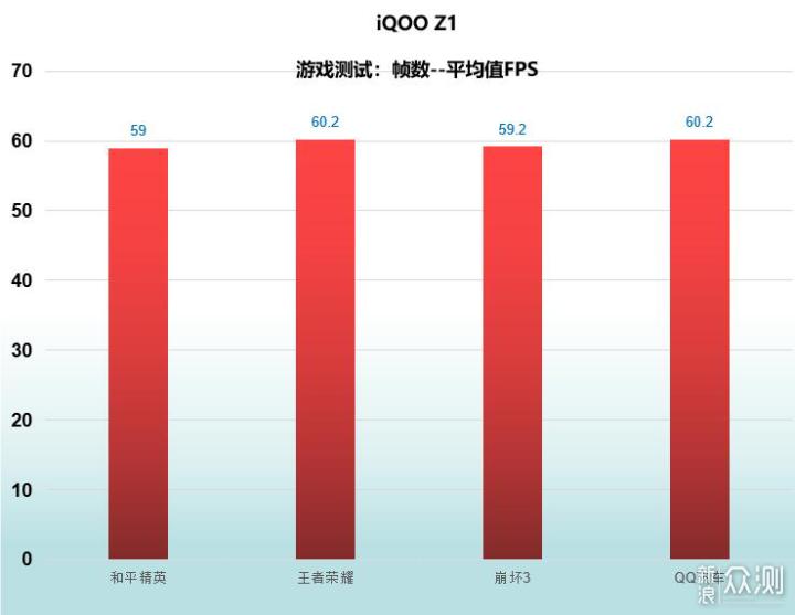 不玩虚的 真实高性价比---iQOO Z1体验分享_新浪众测