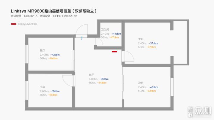 家族式网络解决方案 Linksys MR9600路由器_新浪众测