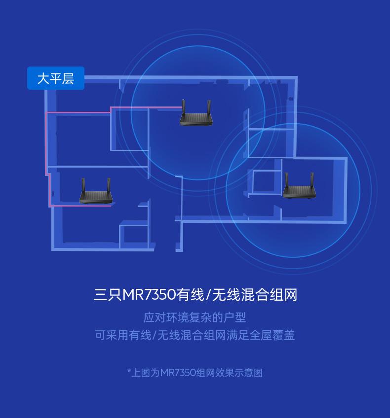领势MR7350分布式路由器免费试用,评测
