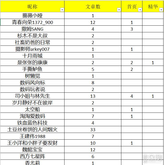 年末征稿名单公布_新浪众测