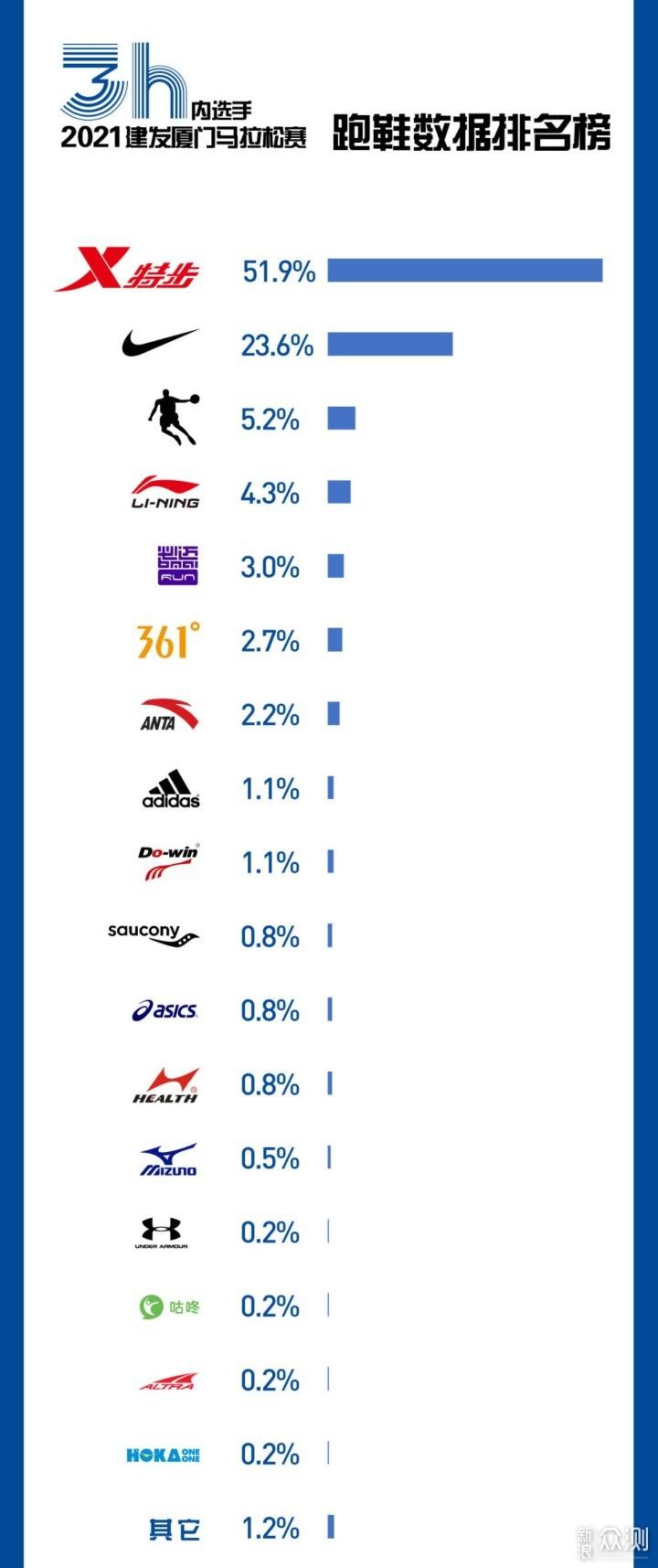 #健身#收藏向!了解一下优秀的国产碳板跑鞋吧_新浪众测